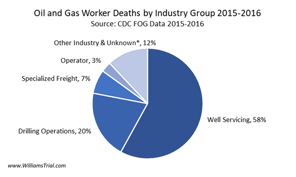 Oil and Gas Worker Deaths by Industry Groups 2015-2016
